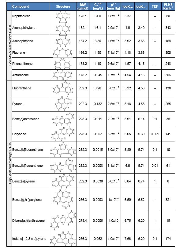 Polycyclic Aromatic Hydrocarbons - 105.3KB